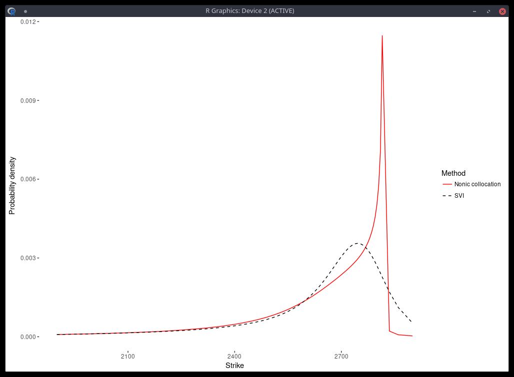 Python Quantlib Fixed Rate Bond